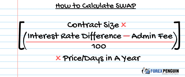 How To Calculate SWAP