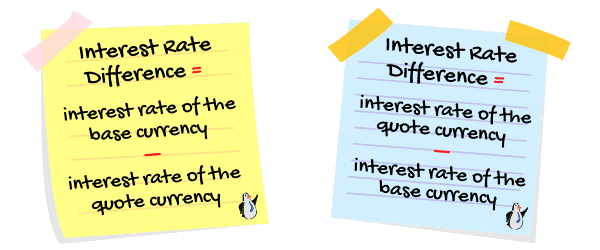 Interest Rate difference